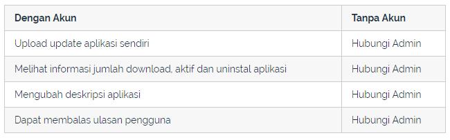 Paket Jasa Upload APK Dunia Komputer
